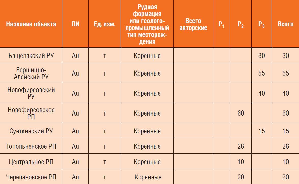 n_2_12_11_volk_tabl4