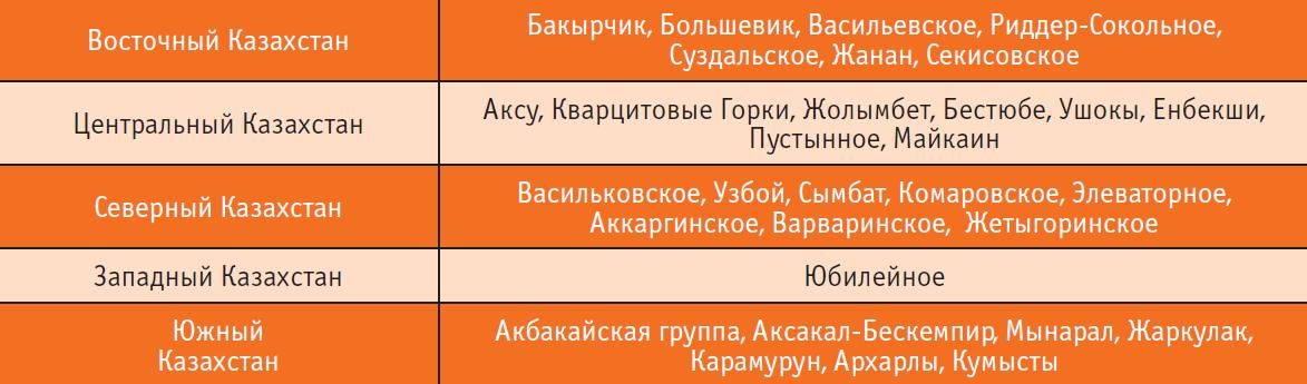 n3_13_11_volkov_tabl