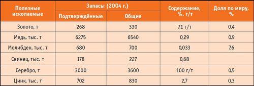 n1_15_12_volkov_armeniya_tabl1