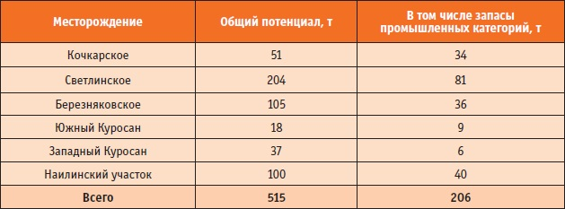 2012_n3_volkov_tabl3