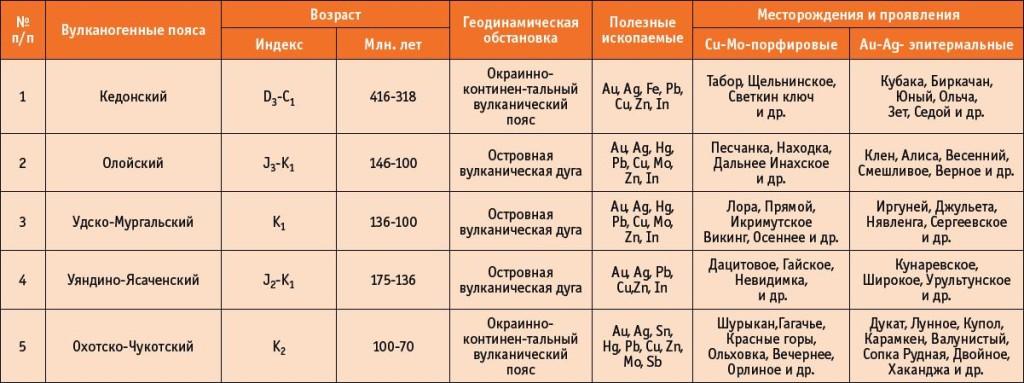 n4_14_11_volkov_tabl1