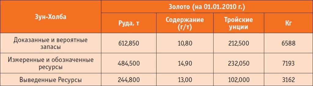 n1_15_12_volkov_tabl1